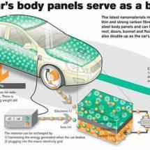 Альтернативные источники энергии для будущих автомобилей