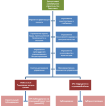 Конструкция и строительство контрактов, преимущества и недостатки