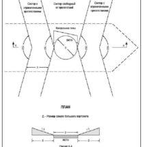 Обзор ограничений положения об отступлении в соблюдении зоны